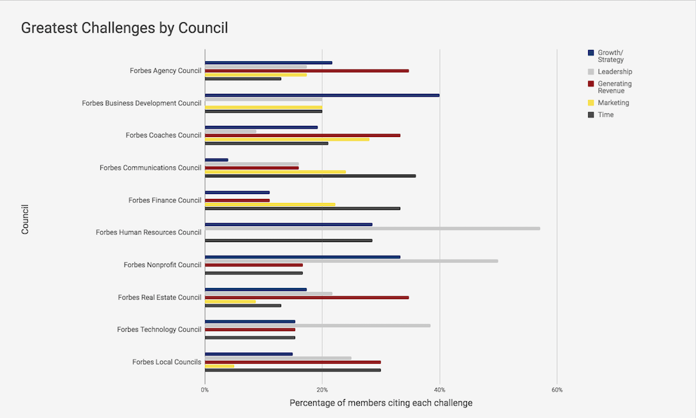 Executive Challenges by Councils